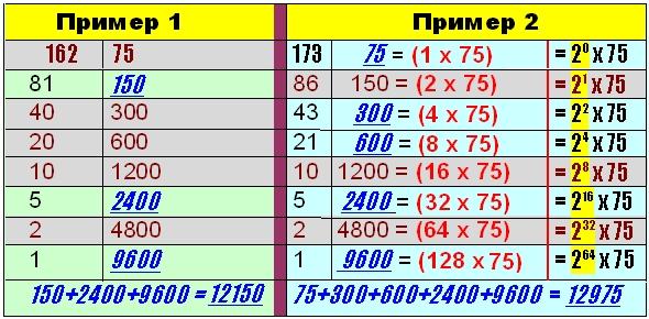 Числонавтика Русское умножение. Современность