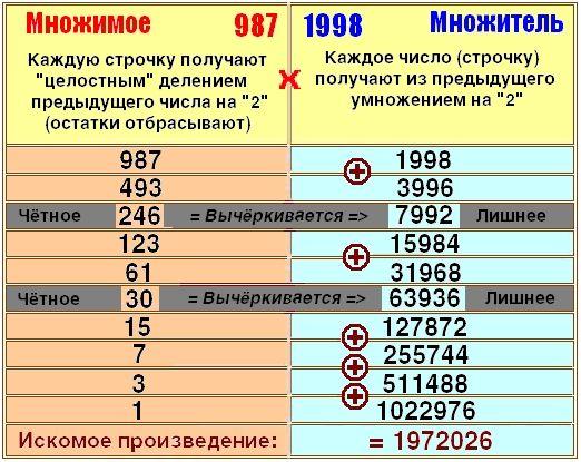 Числонавтика. Русское умножение